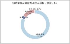 2018年杭可科技营业收入结构(单位:%)