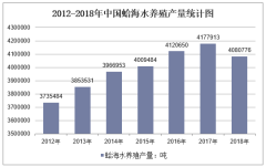 2012-2018年中国蛤海水养殖产量统计图
