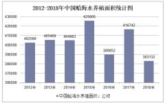2012-2018年中国蛤海水养殖面积统计图