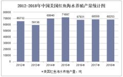 2012-2018年中国美国红鱼海水养殖产量统计图