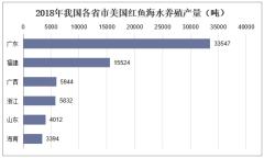 2018年我国各省市美国红鱼海水养殖产量(吨)