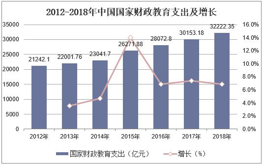 2012-2018年中国国家财政教育支出及增长