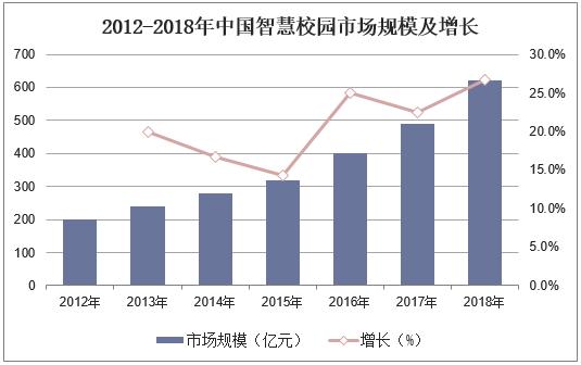 2012-2018年中国智慧校园市场规模及增长