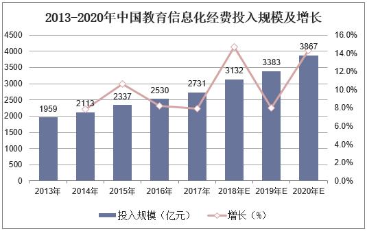 2013-2020年中国教育信息化经费投入规模及增长