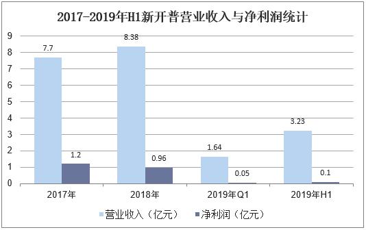 2017-2019年H1新开普营业收入与净利润统计