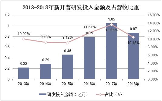 2013-2018年新开普研发投入金额及占营收比重