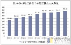 2010-2018年江西省个体私营就业人员数量