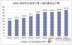 2010-2018年江西省个体工商注册登记户数