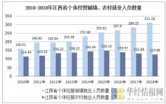 2010-2018年江西省个体私营城镇、农村就业人员数量