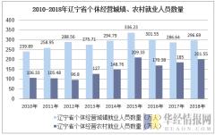 2010-2018年辽宁省个体私营城镇、农村就业人员数量