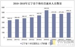 2010-2018年辽宁省个体私营就业人员数量