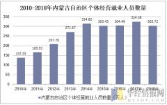 2010-2018年内蒙古自治区个体私营就业人员数量
