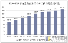 2010-2018年内蒙古自治区个体工商注册登记户数