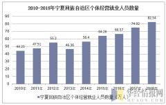 2010-2018年宁夏回族自治区个体私营就业人员数量