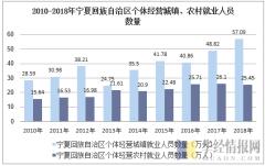 2010-2018年宁夏回族自治区个体私营城镇、农村就业人员数量
