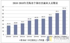2010-2018年青海省个体私营就业人员数量