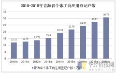 2010-2018年青海省个体工商注册登记户数