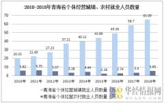 2010-2018年青海省个体私营城镇、农村就业人员数量