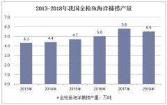 2013-2018年我国金枪鱼海洋捕捞产量