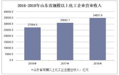 2016-2018年山东省规模以上化工企业营业收入