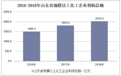 2016-2018年山东省规模以上化工企业利润总额