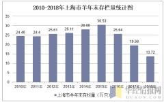 2010-2018年上海市羊年末存栏量统计图