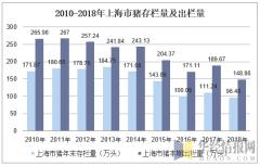 2010-2018年上海市猪存栏量及出栏量
