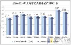 2010-2018年上海市奶类及牛奶产量统计图