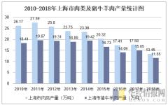 2010-2018年上海市肉类及猪牛羊肉产量统计图
