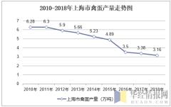 2010-2018年上海市禽蛋产量走势图