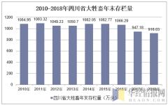 2010-2018年四川省大牲畜年末存栏量