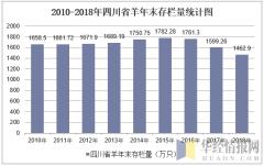 2010-2018年四川省羊年末存栏量统计图