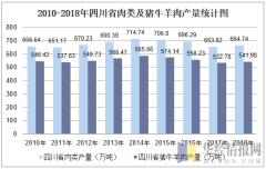 2010-2018年四川省肉类及猪牛羊肉产量统计图