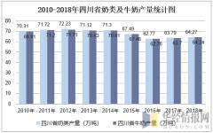 2010-2018年四川省奶类及牛奶产量统计图