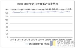 2010-2018年四川省禽蛋产量走势图
