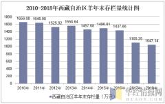 2010-2018年西藏自治区羊年末存栏量统计图