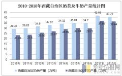2010-2018年西藏自治区奶类及牛奶产量统计图