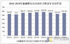 2010-2018年新疆维吾尔自治区大牲畜年末存栏量