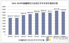 2010-2018年新疆维吾尔自治区羊年末存栏量统计图