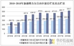 2010-2018年新疆维吾尔自治区猪存栏量及出栏量