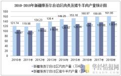 2010-2018年新疆维吾尔自治区肉类及猪牛羊肉产量统计图