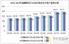 2010-2018年新疆维吾尔自治区奶类及牛奶产量统计图