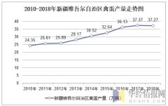 2010-2018年新疆维吾尔自治区禽蛋产量走势图