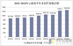 2010-2018年云南省羊年末存栏量统计图