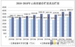 2010-2018年云南省猪存栏量及出栏量