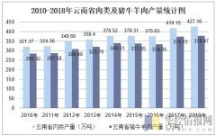 2010-2018年云南省肉类及猪牛羊肉产量统计图
