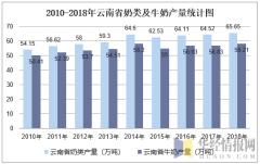 2010-2018年云南省奶类及牛奶产量统计图