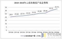 2010-2018年云南省禽蛋产量走势图