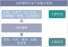 改性塑料行业产业链示意图
