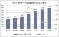 2012-2018年中国改性塑料产量及增长